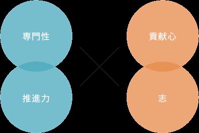 アンカービジネスコンサルティング の特徴