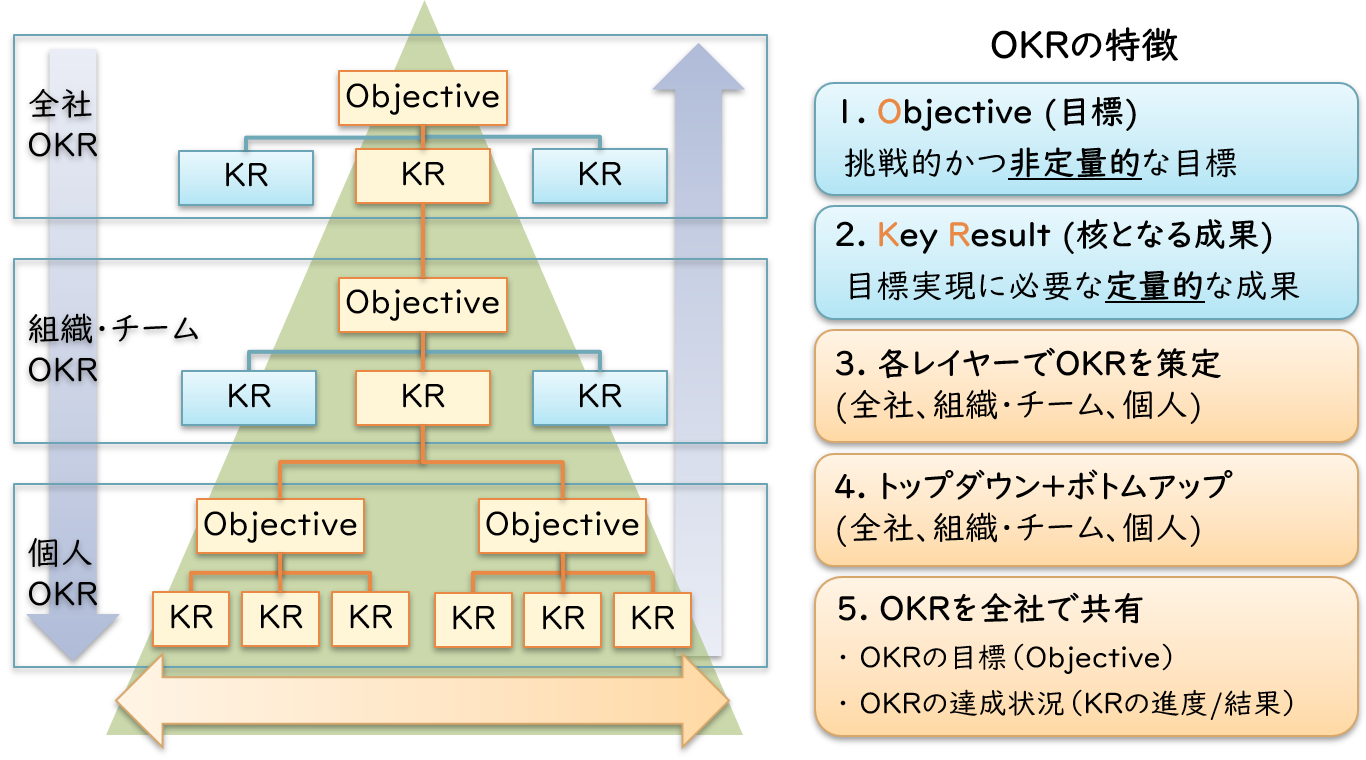 OKRの特徴
